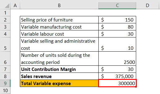 Unit Contribution Margin Example 2-5