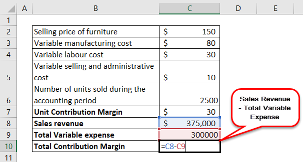 Unit Contribution Margin Example 2-6