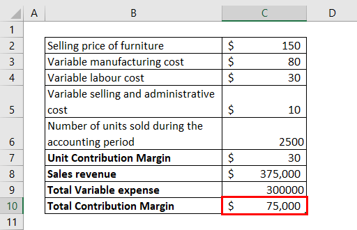 Unit Contribution Margin Example 2-7