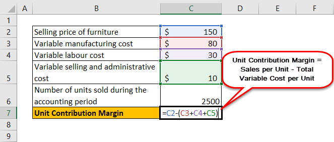 Unit Contribution Margin Example 2