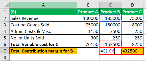 Unit Contribution Margin Example 3-9