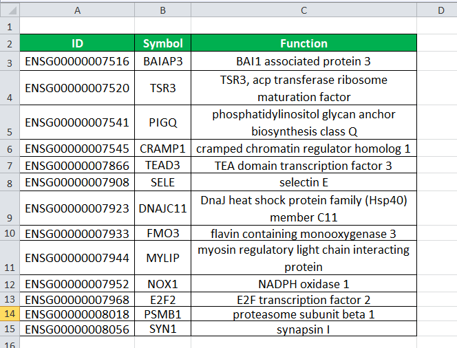 VLOOKUP Function in Excel Example 1