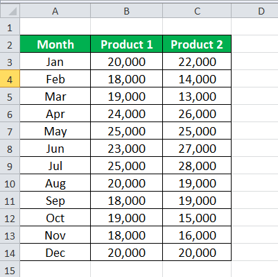VLOOKUP with multiple criteria Example 2