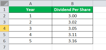 cost of equity formula excel1.1