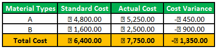 cost variance example1