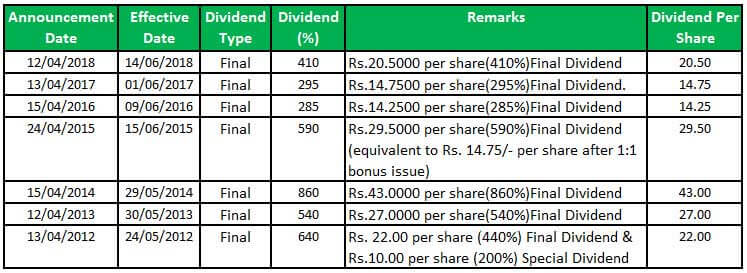 dividend history of infosys