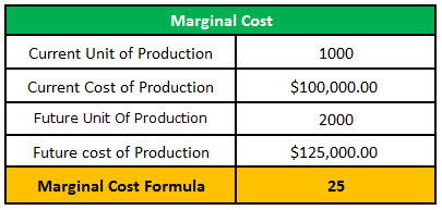 marginal cost example1