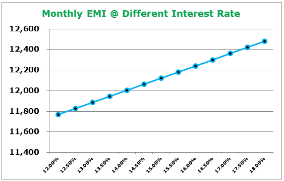 Monthly EMI @ different interest rates