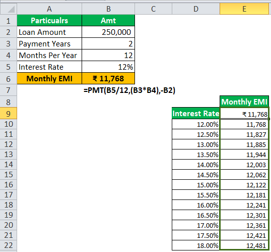 one variable data in excel step 7