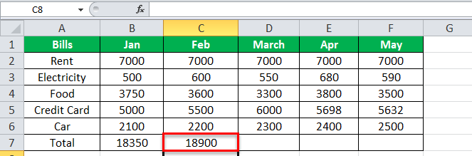 using SUM Equation in Excel Example 1-2