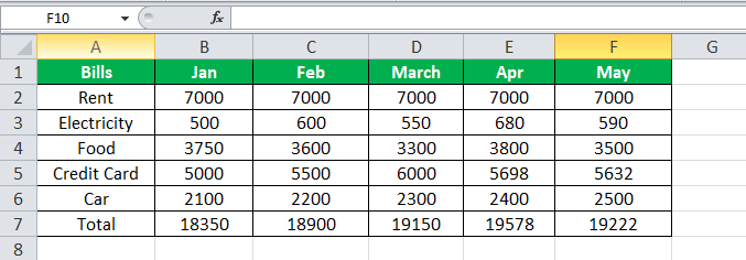 using SUM Equation in Excel Example 1-4