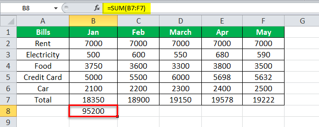 using SUM Equation in Excel Example 1-7