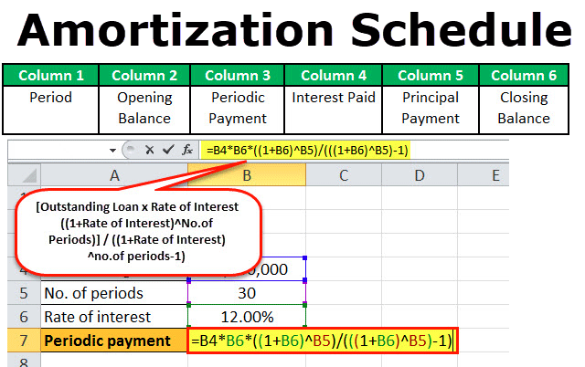 amortization schedule for mortgage  amortization table