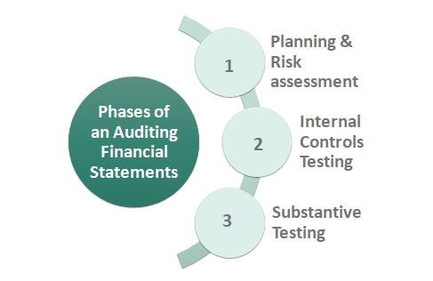 Auditing Financial Statements Phases