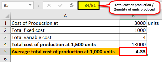 Average Total Cost Formula Example 1-6