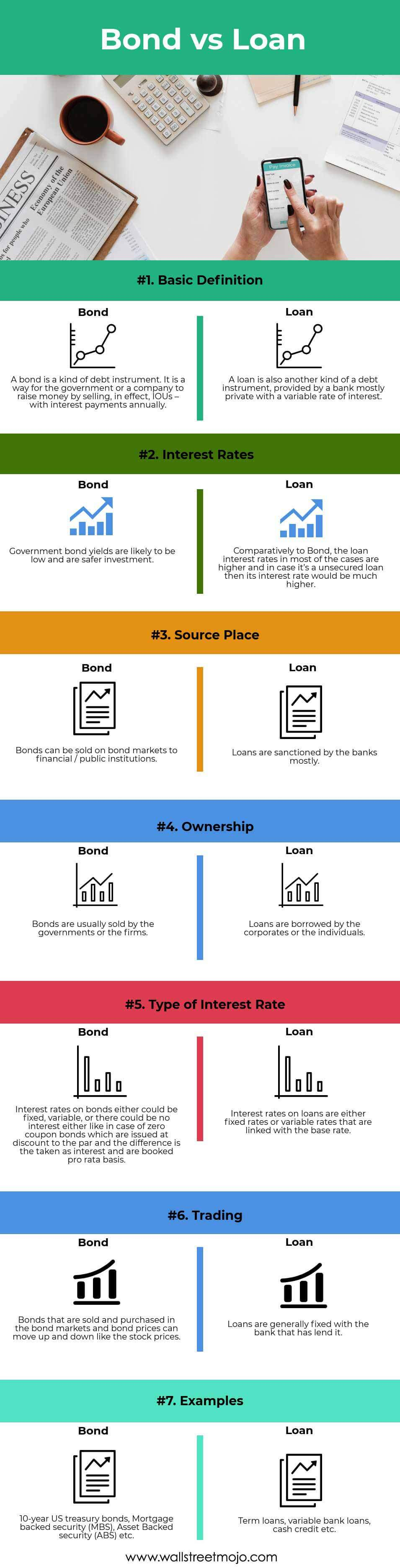 Loan Vs Lend >> Bond Vs Loan Top 7 Best Differences With Infographics