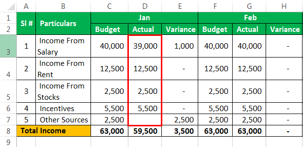 Budget Example 1-14