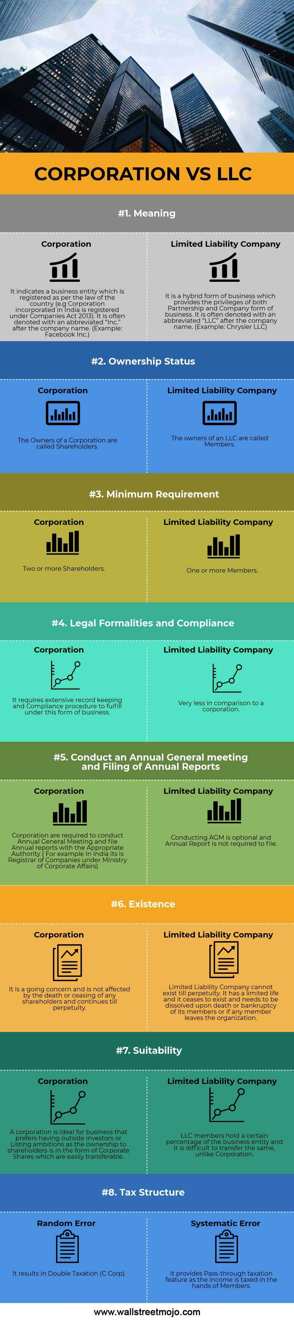 CORPORATION-VS-LLC-Info