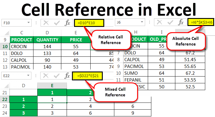 Cell Reference in Excel | Top 3 Types - Relative, Absolute