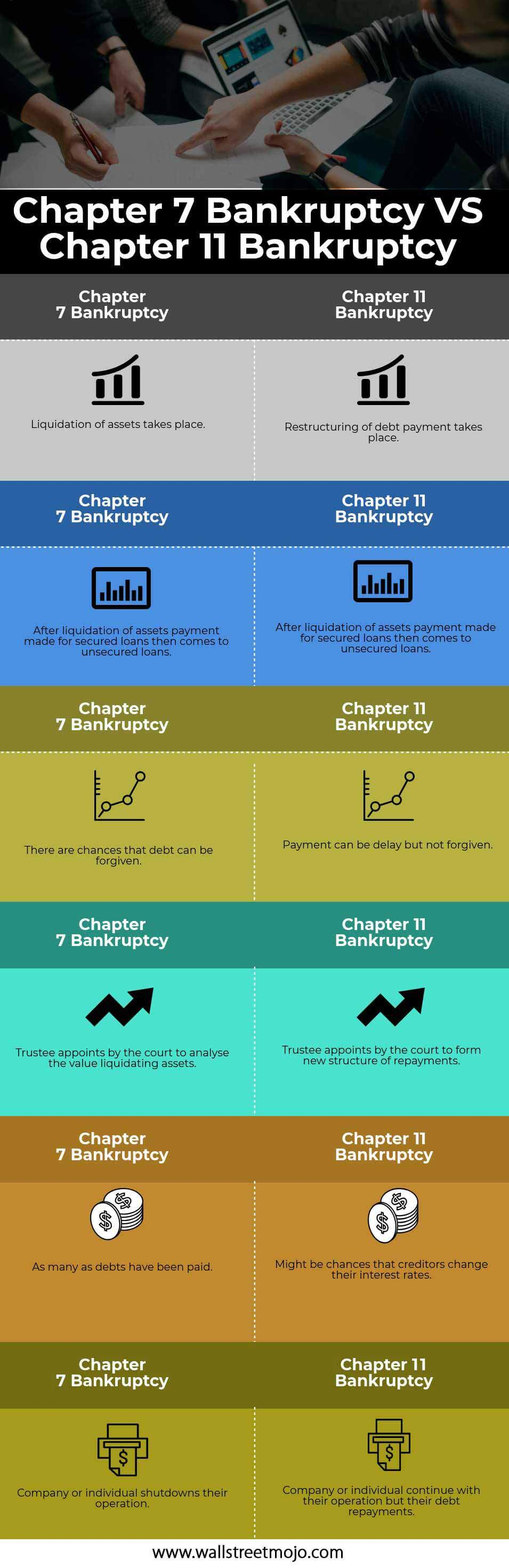 Chapter-7-Bankruptcy-VS-Chapter-11-Bankruptcy-info
