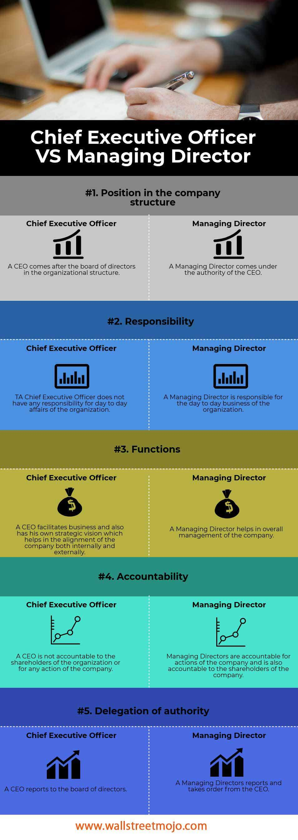 Chief-Executive-Officer-VS Managing-Director-info