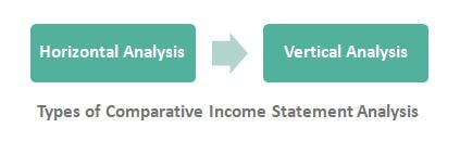 Comparative Income Statement Types