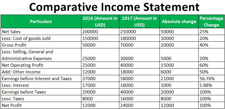 Comparative Income Statement