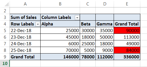 Conditional Formatting Pivot Tables Example 1-12