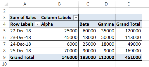 Conditional Formatting Pivot Tables Example 1-14