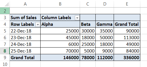 Conditional Formatting Pivot Tables Example 1-5