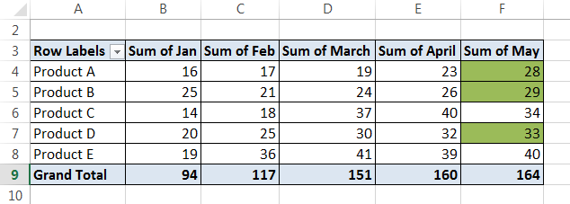 Conditional Formatting Pivot Tables Example 2-11