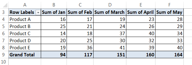 Conditional Formatting Pivot Tables Example 2-4