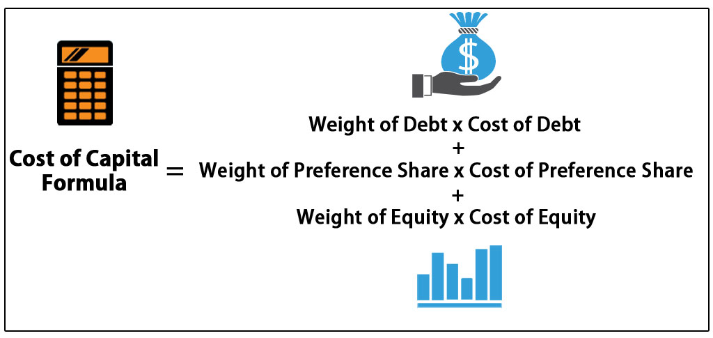 What is the Cost of Capital Formula?