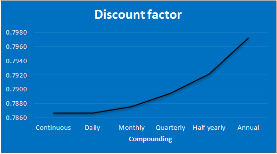 Discount factor formula graph