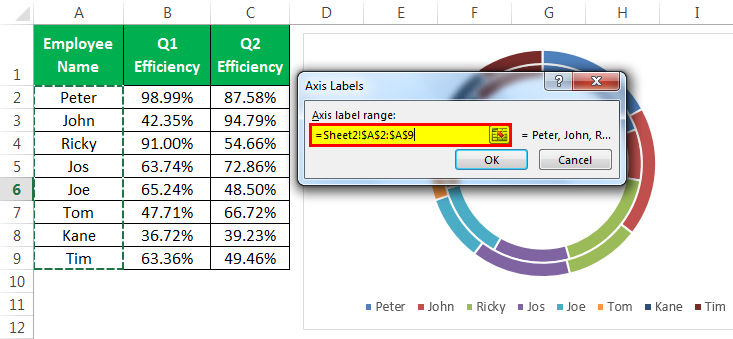 Doughnut Chart in Excel | How to Create Doughnut Excel Chart?