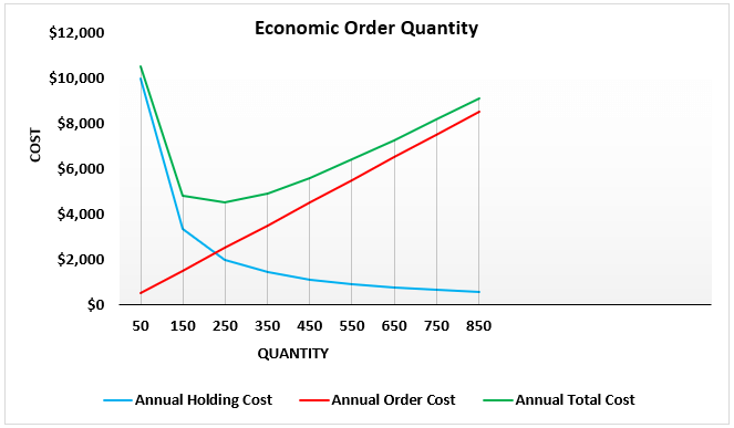 EOQ Graph - Example 2