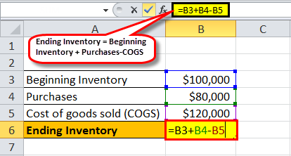 Ending inventory Example1.1
