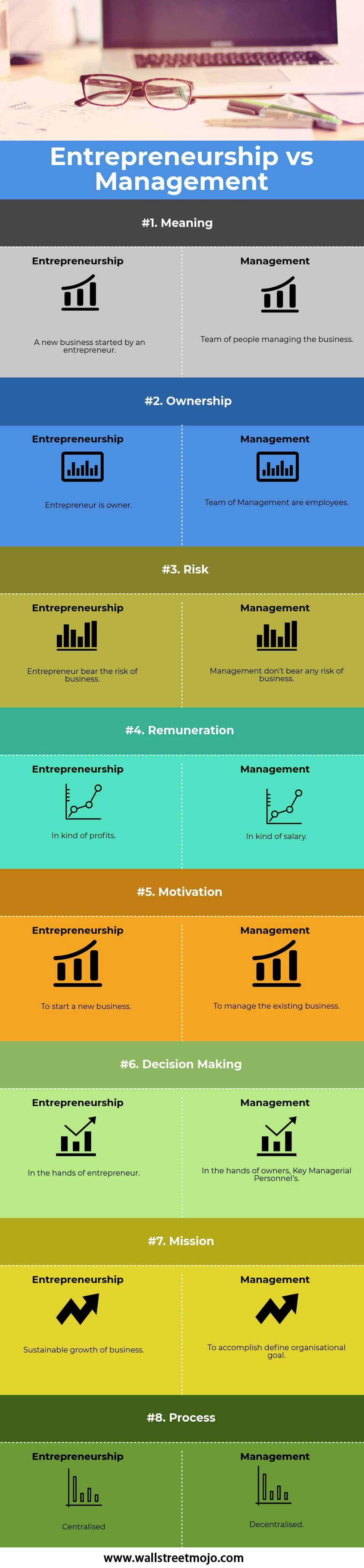 Entrepreneurship-vs-Management-info