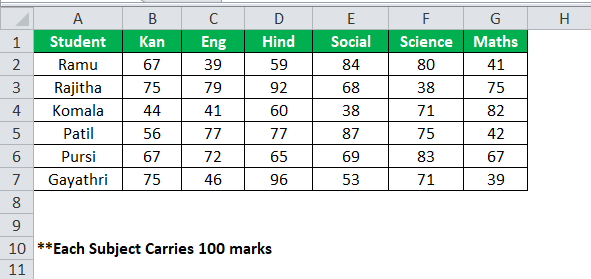 Excel Formula for Percentage example 1
