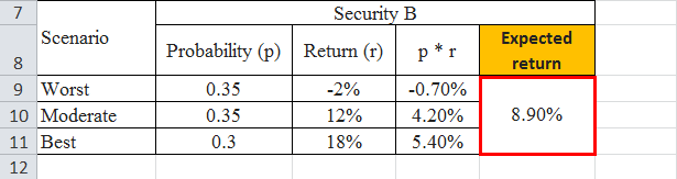 Expected Return formula example 1.7png