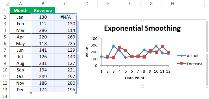 Exponential Smoothing Example 2-4