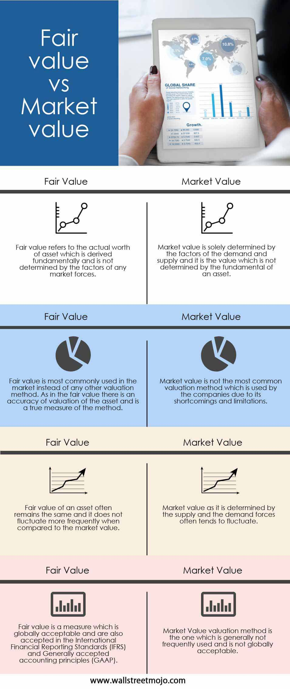 Fair-value-vs-Market-value info