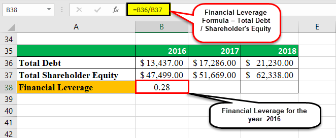 Financial Leverage Example 1-2