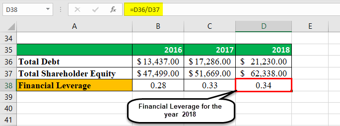 Financial Leverage Example 1-4