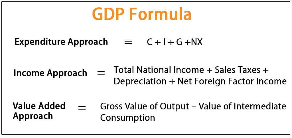 GDP Formula | 3 Ways for the Calculation of GDP Formula