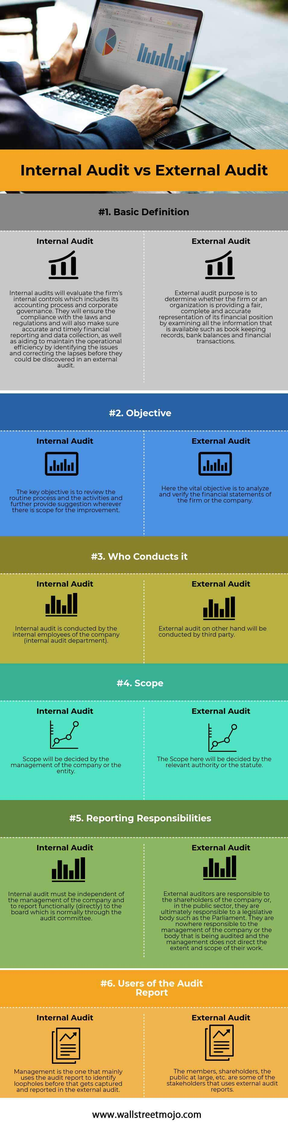 Internal Audit vs External Audit | Top 6 Differences (with