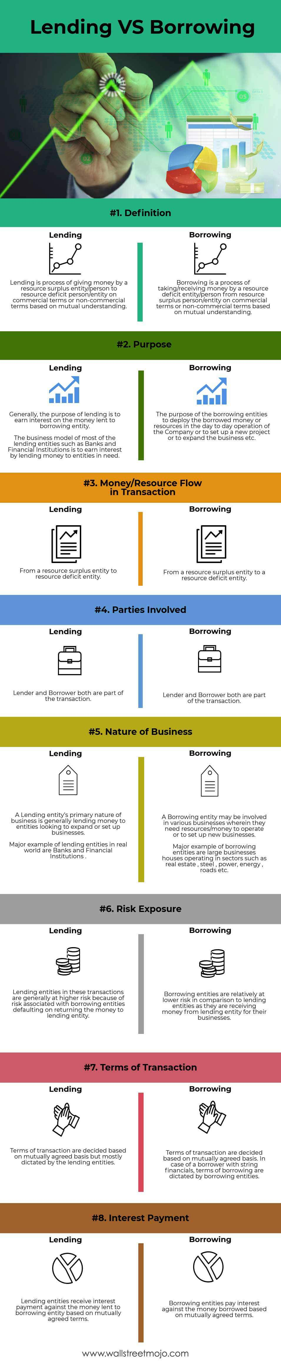 Lending-VS-Borrowing-info