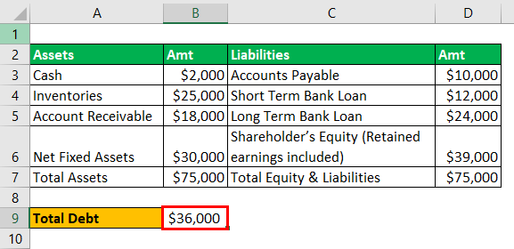 Leverage Ratios Example - 1-2