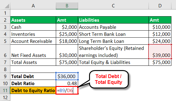 Debt to Equity Ratio - 1-5