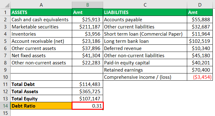 Leverage Ratios Example - 2-8